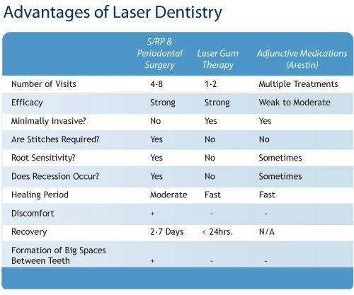 Comparison of Laser Gum Dentistry vs. Traditional Periodontal Surgery